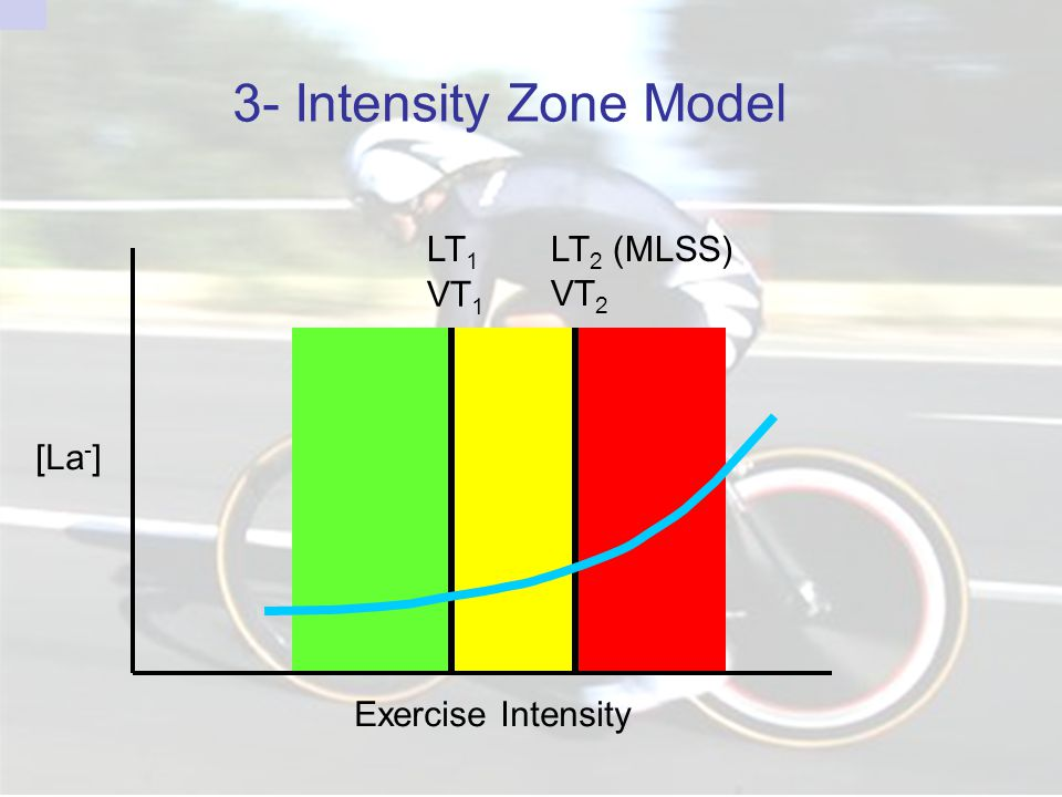 3- Intensity Zone Model Exercise Intensity [La-] LT2 (MLSS) VT2 LT1